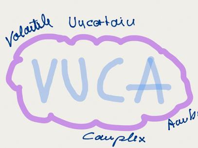 VUCA – Was ist das?