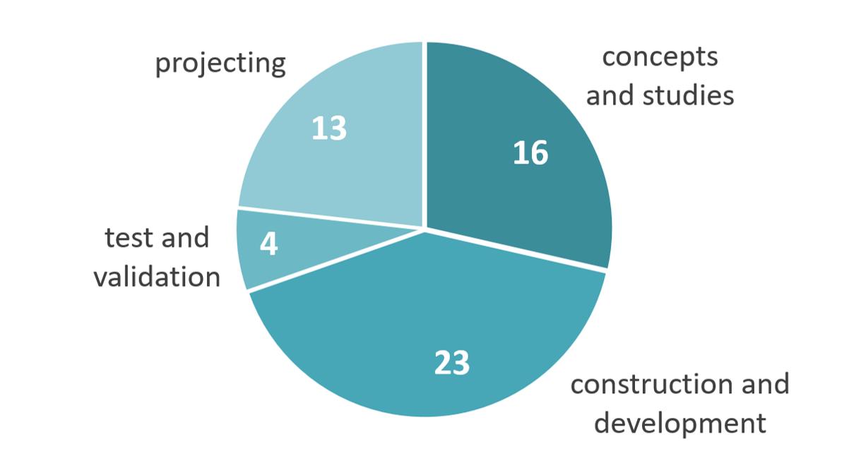 Projektdienstleistungen im Engineering