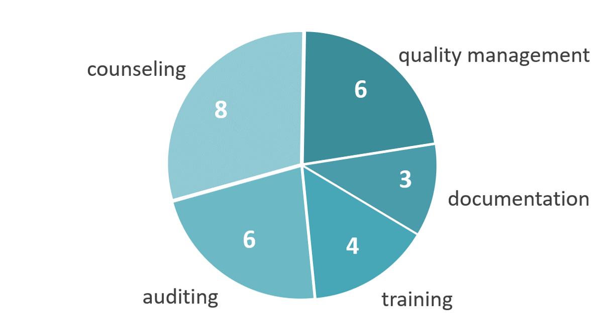Projektdienstleistungen im Qualitätsmanagement